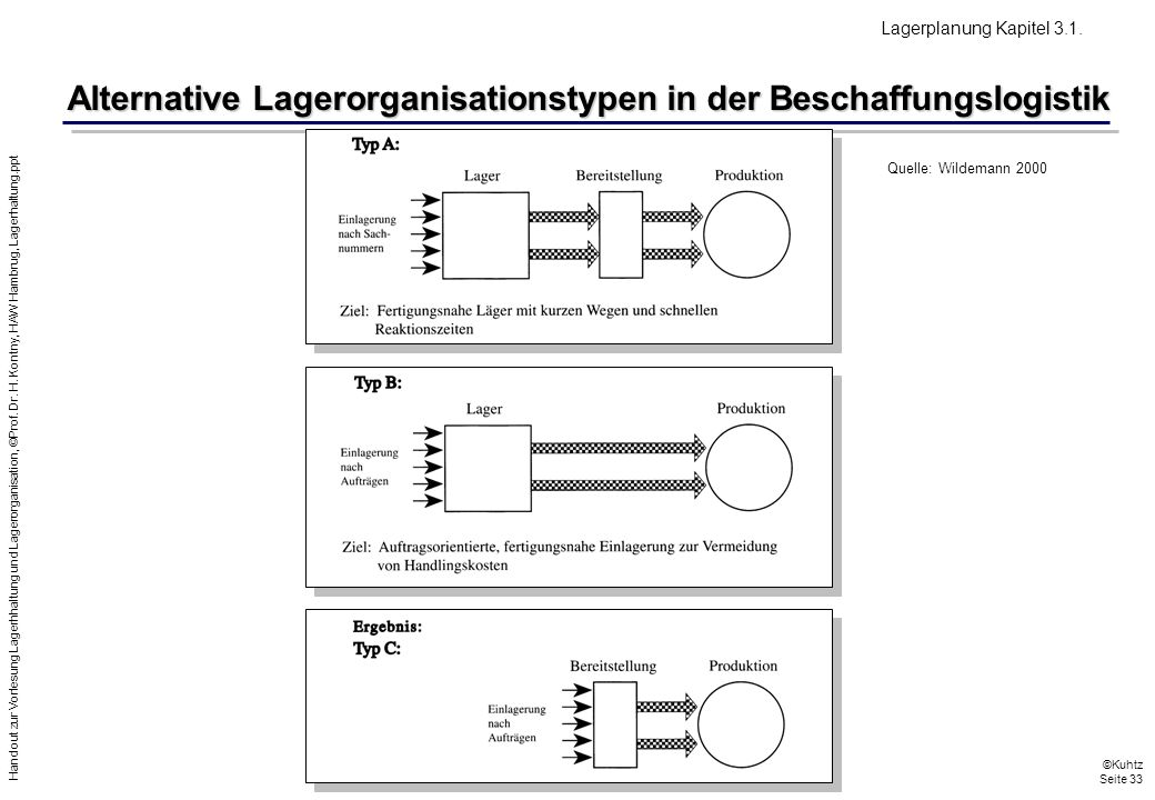 Alternative Lagerorganisationstypen in der Beschaffungslogistik