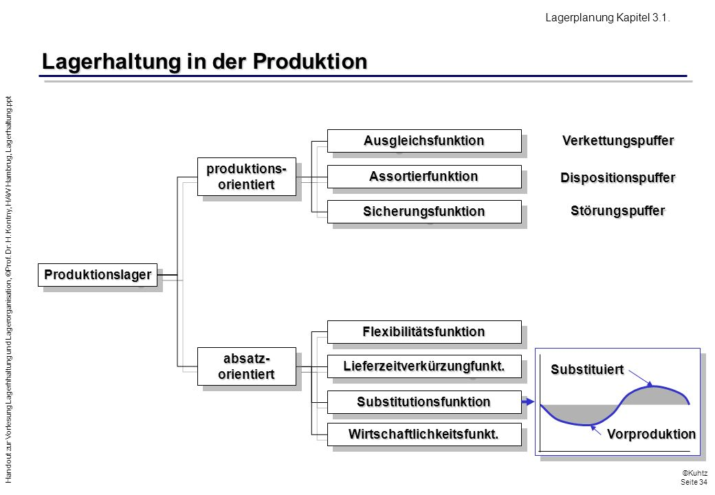 Lagerhaltung in der Produktion