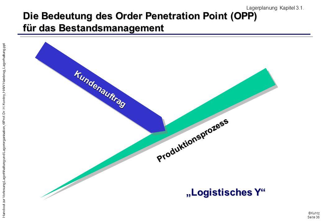 Lagerplanung Kapitel 3.1. Die Bedeutung des Order Penetration Point (OPP) für das Bestandsmanagement.