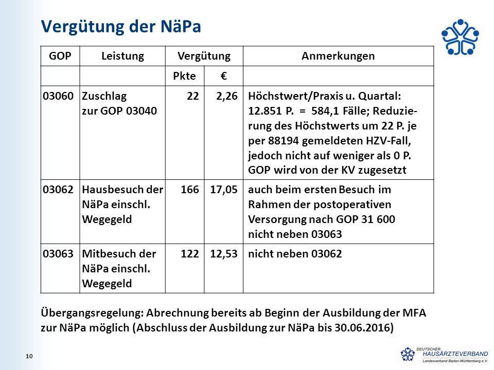 Vergütung der NäPa GOP Leistung Vergütung Anmerkungen Pkte € 03060
