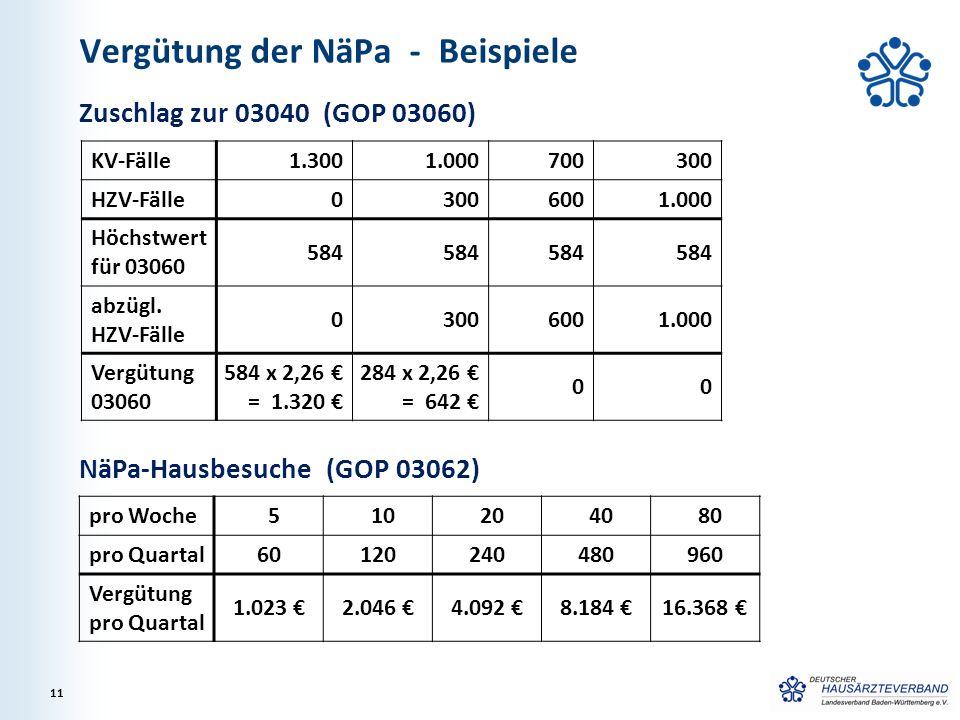 Vergütung der NäPa - Beispiele
