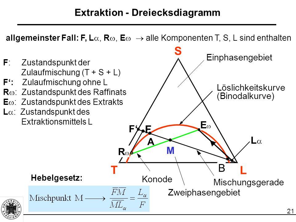 Extraktion - Dreiecksdiagramm