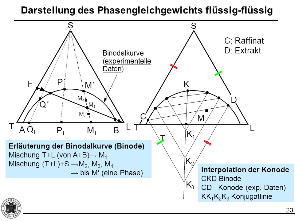 Darstellung des Phasengleichgewichts flüssig-flüssig