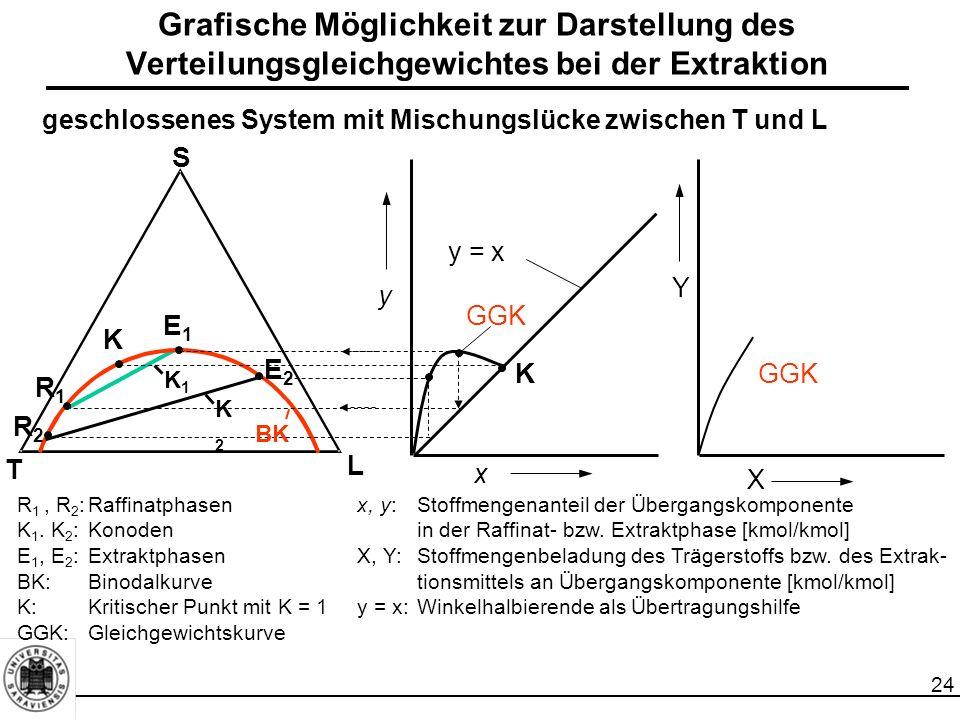Grafische Möglichkeit zur Darstellung des Verteilungsgleichgewichtes bei der Extraktion