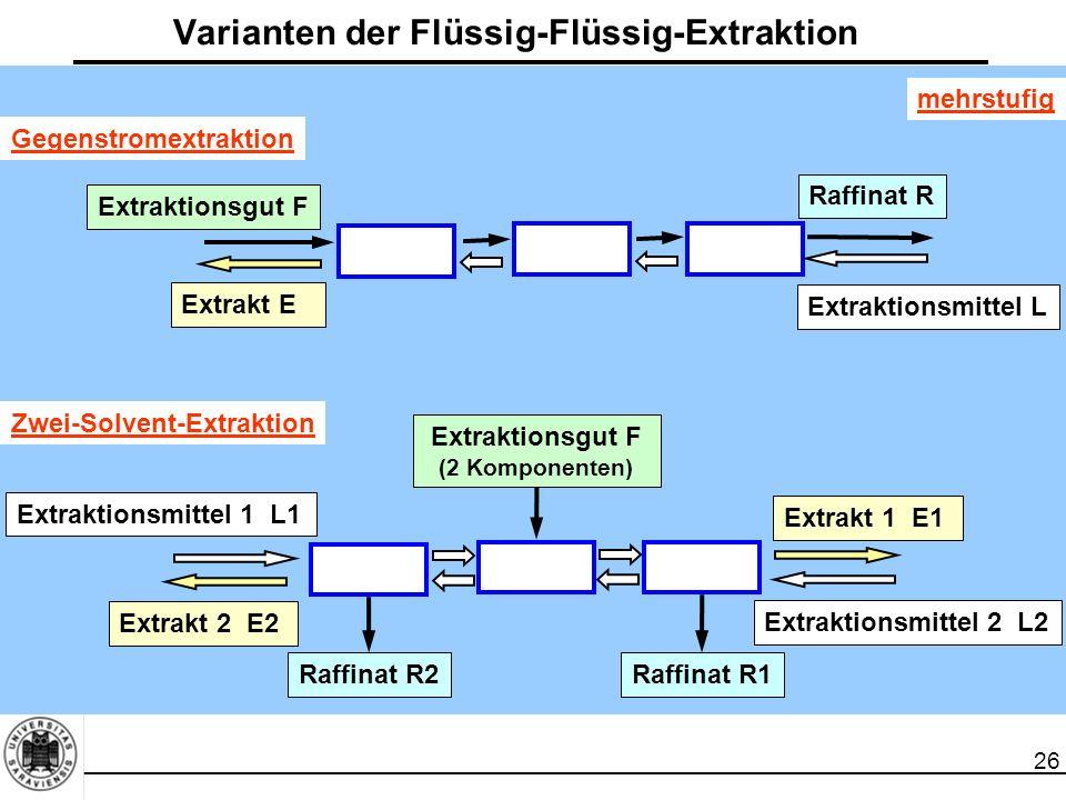 Varianten der Flüssig-Flüssig-Extraktion