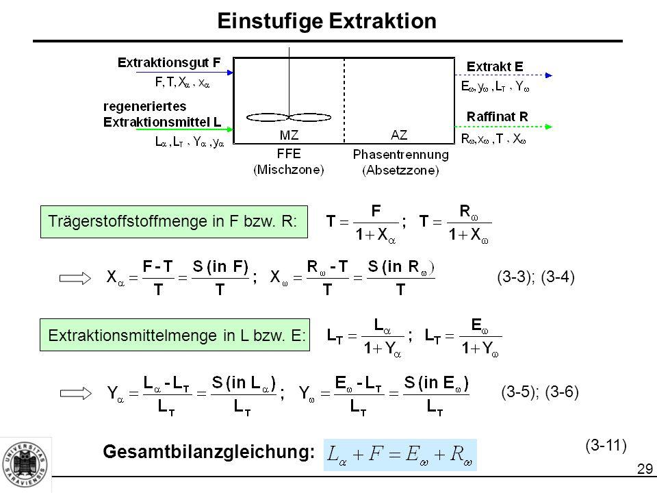 Einstufige Extraktion