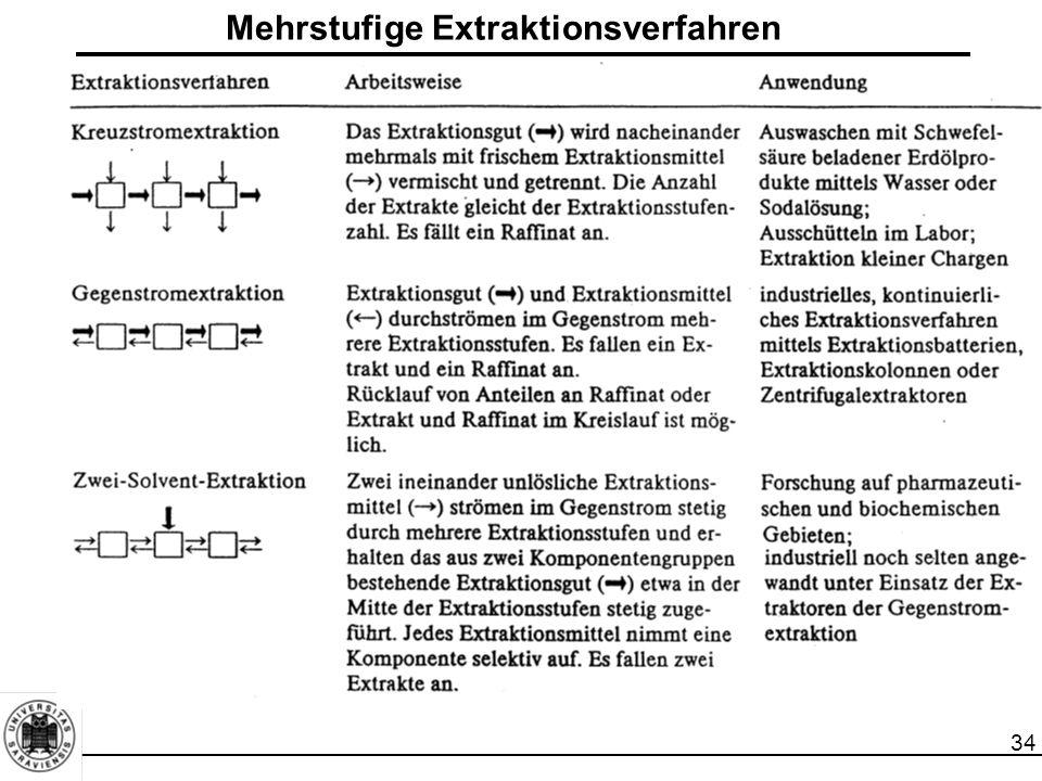 Mehrstufige Extraktionsverfahren