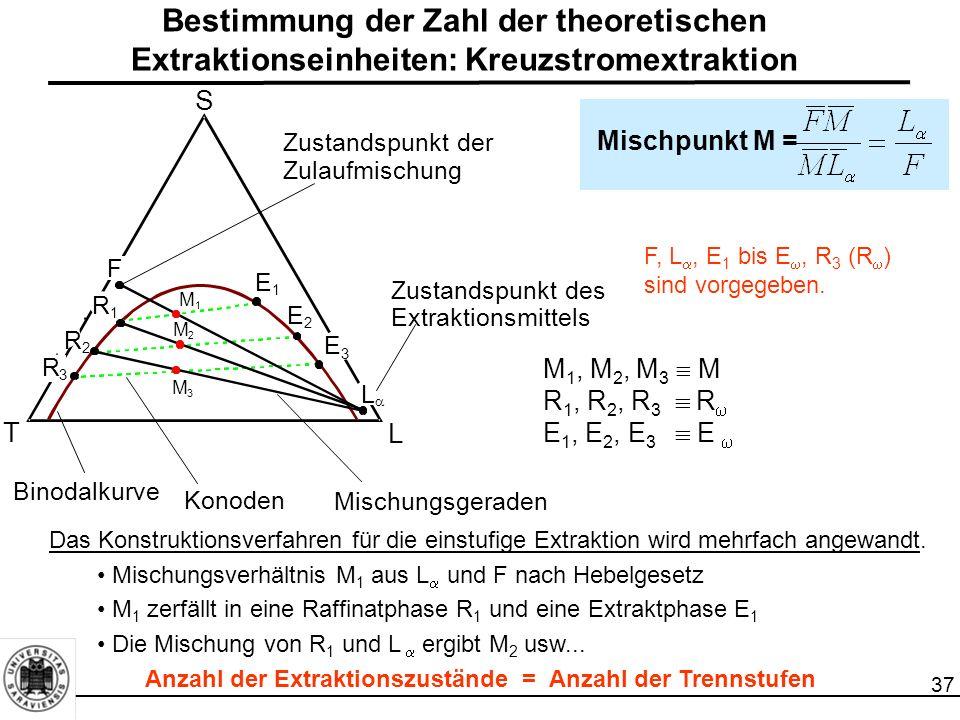 Bestimmung der Zahl der theoretischen Extraktionseinheiten: Kreuzstromextraktion