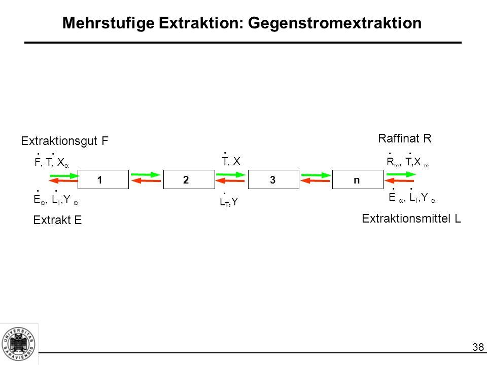 Mehrstufige Extraktion: Gegenstromextraktion