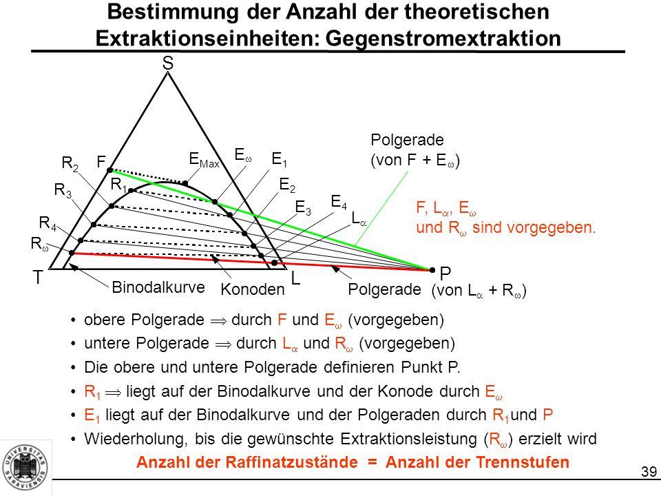 Bestimmung der Anzahl der theoretischen Extraktionseinheiten: Gegenstromextraktion