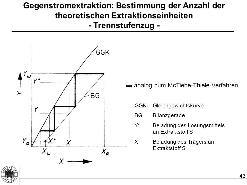 Gegenstromextraktion: Bestimmung der Anzahl der theoretischen Extraktionseinheiten - Trennstufenzug -
