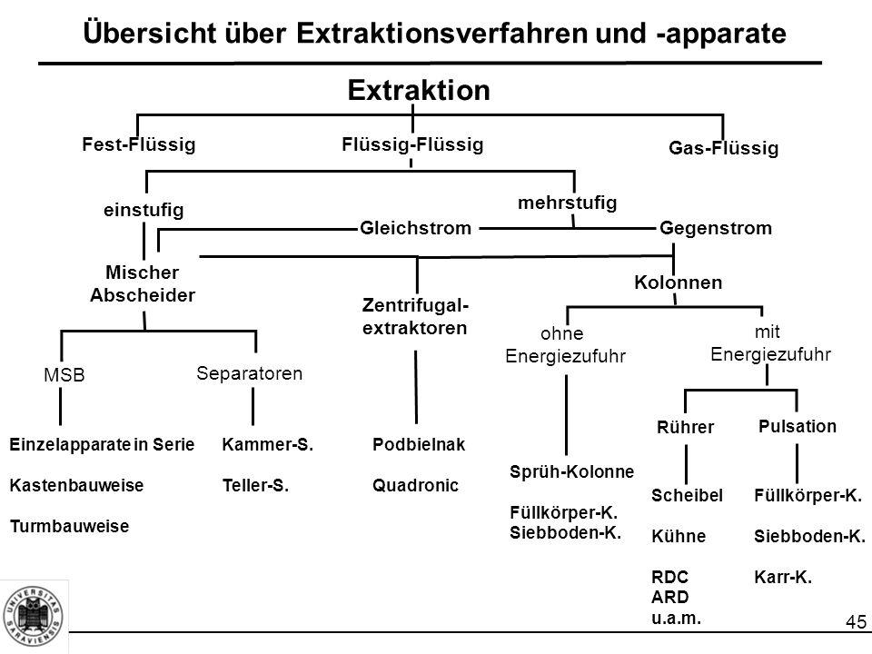 Übersicht über Extraktionsverfahren und -apparate