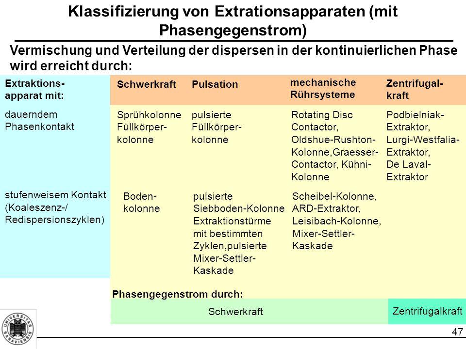 Klassifizierung von Extrationsapparaten (mit Phasengegenstrom)