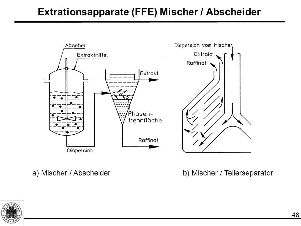 Extrationsapparate (FFE) Mischer / Abscheider