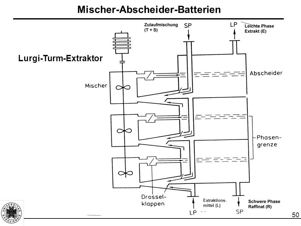 Mischer-Abscheider-Batterien