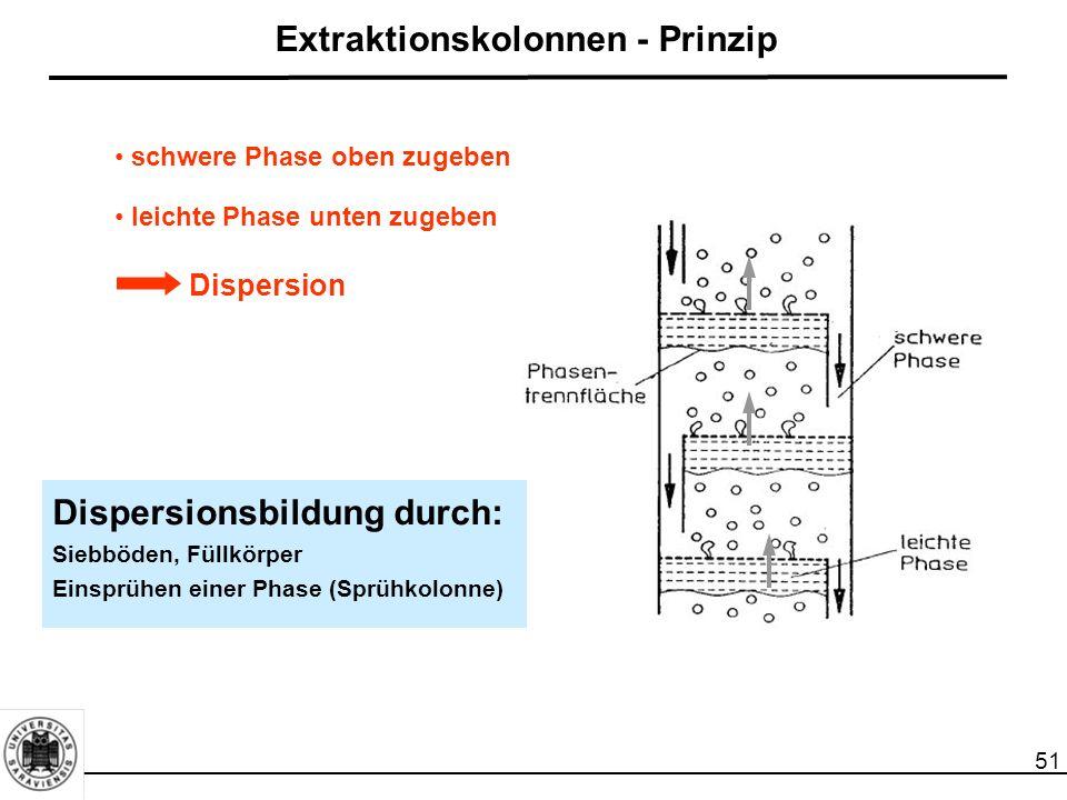Extraktionskolonnen - Prinzip