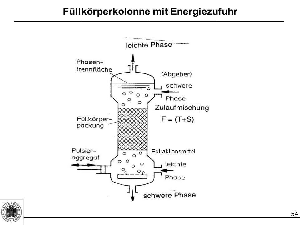 Füllkörperkolonne mit Energiezufuhr