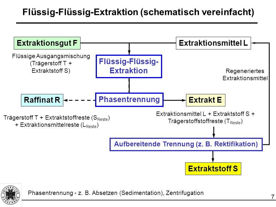 Flüssig-Flüssig-Extraktion (schematisch vereinfacht)