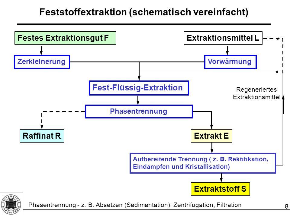 Feststoffextraktion (schematisch vereinfacht)