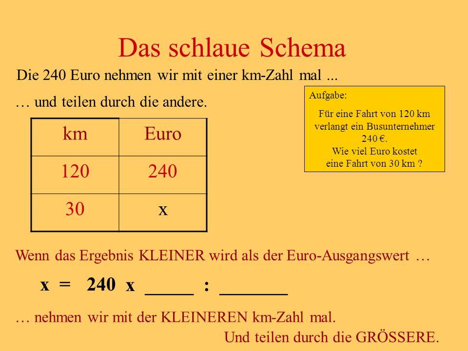 Das schlaue Schema km Euro 120 240 30 x x = 240 x _____ : _______