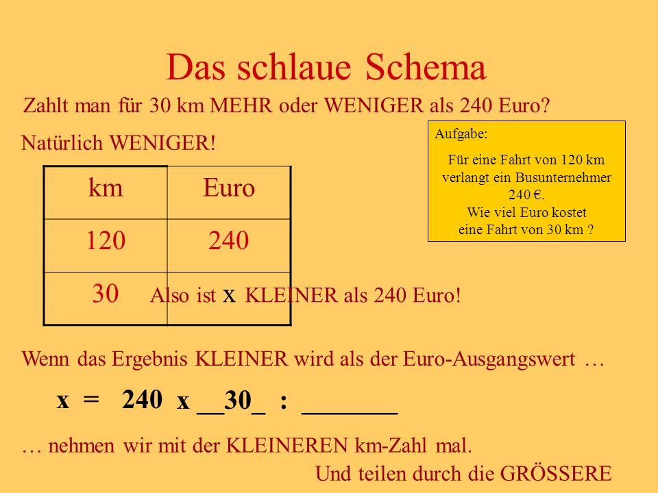 Das schlaue Schema km Euro 120 240 30 x x = 240 x __30_ : _______