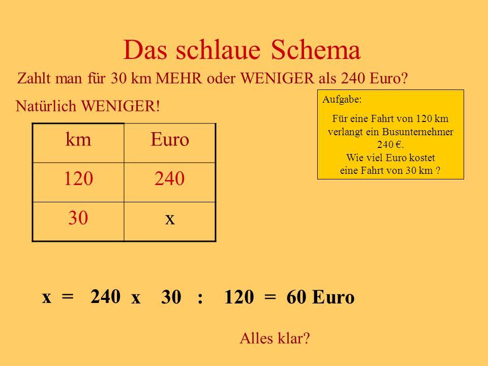 Das schlaue Schema km Euro 120 240 30 x x = 240 x 30 : 120 = 60 Euro