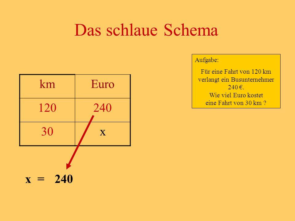 Das schlaue Schema km Euro 120 240 30 x x = 240 Aufgabe: