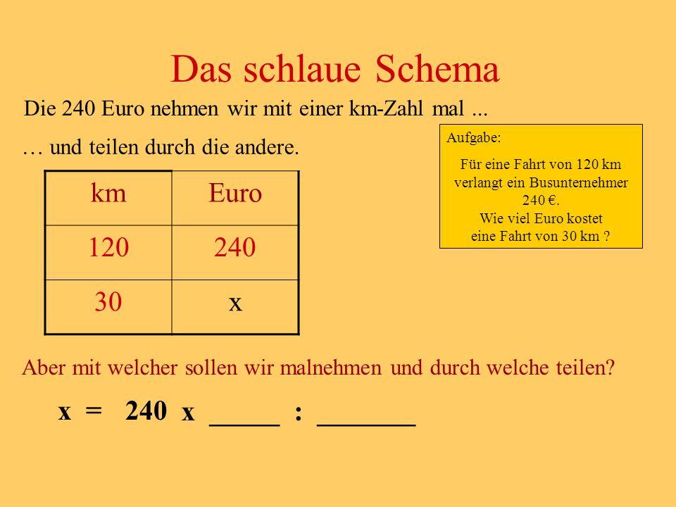 Das schlaue Schema km Euro 120 240 30 x x = x _____ : _______ 240