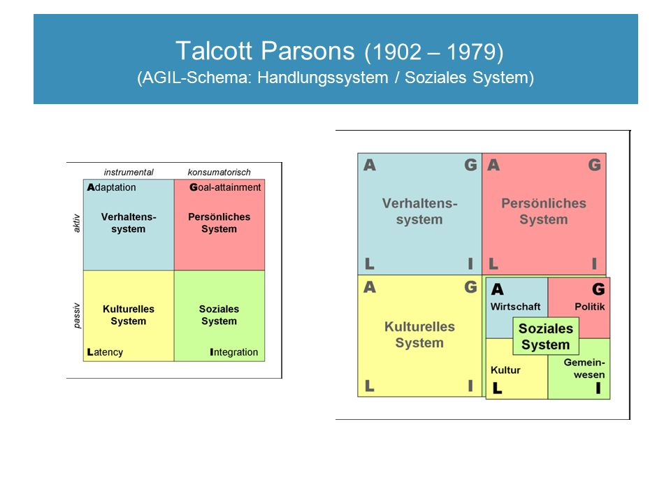 Talcott Parsons (1902 – 1979) (AGIL-Schema: Handlungssystem / Soziales System)