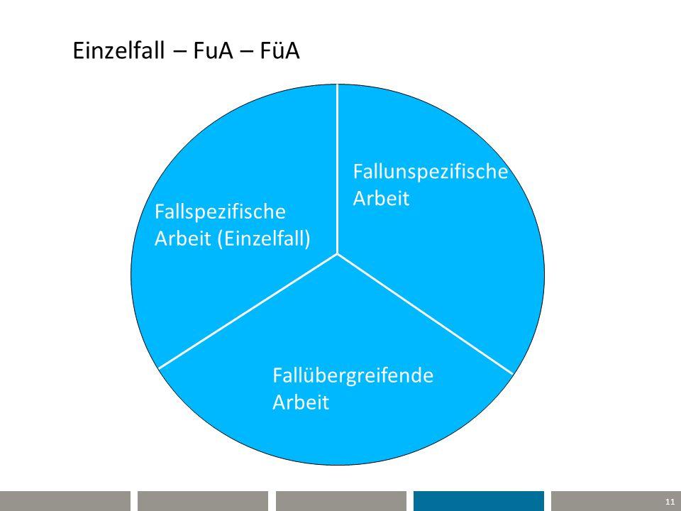 Einzelfall – FuA – FüA Fallunspezifische Arbeit Fallspezifische