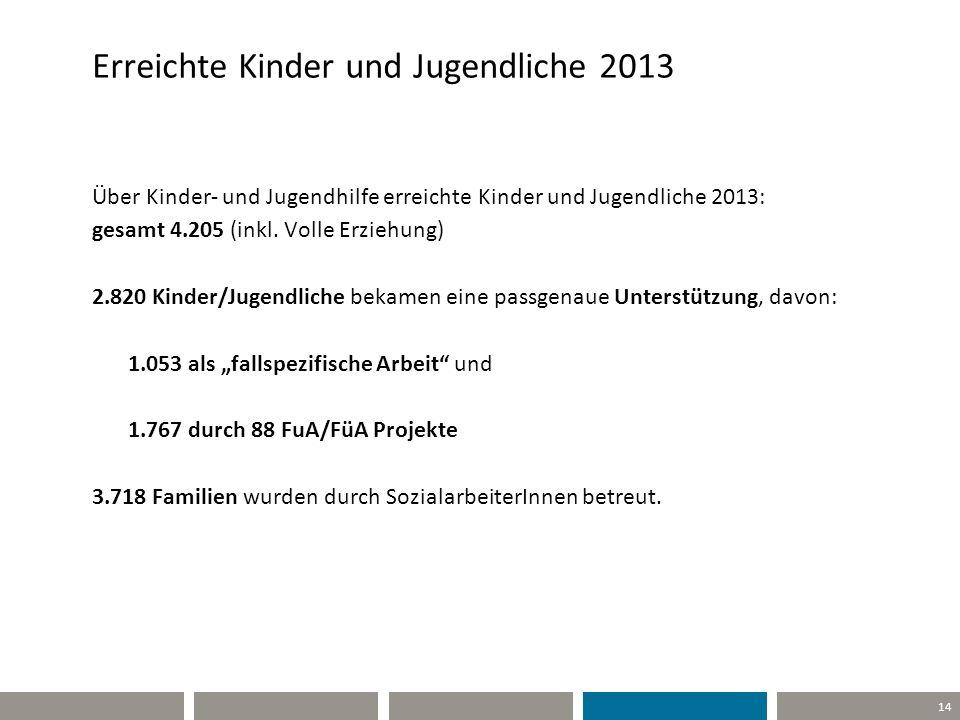 Erreichte Kinder und Jugendliche 2013