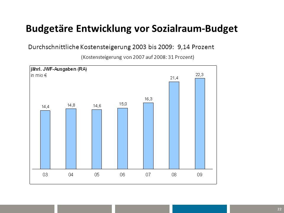 Budgetäre Entwicklung vor Sozialraum-Budget