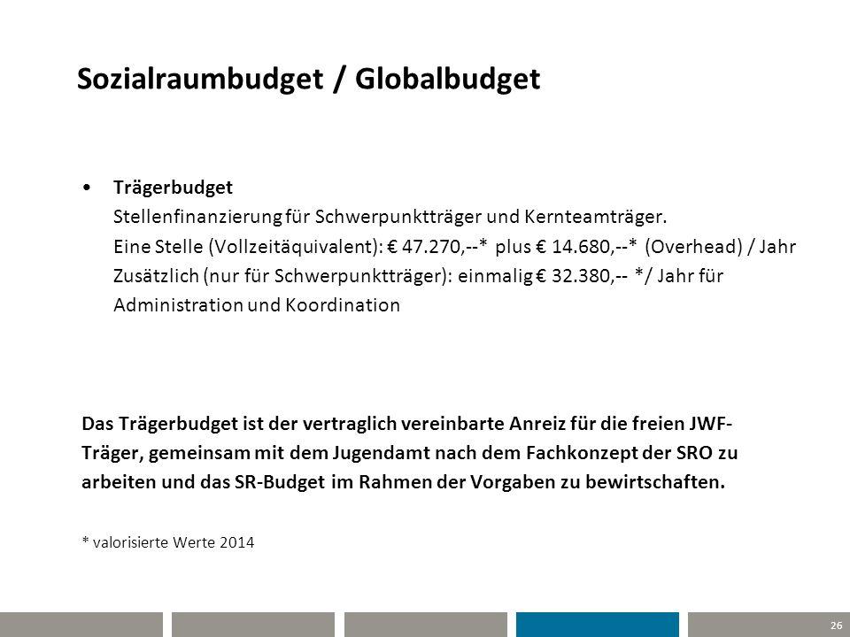 Sozialraumbudget / Globalbudget