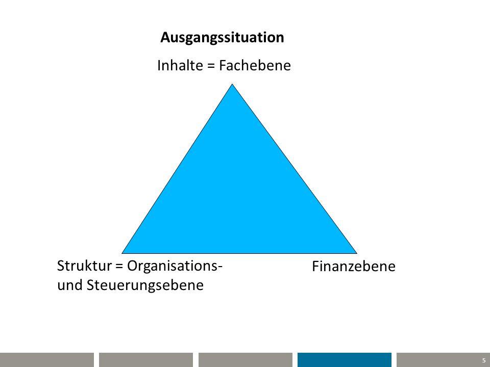 Ausgangssituation Inhalte = Fachebene Struktur = Organisations- und Steuerungsebene Finanzebene