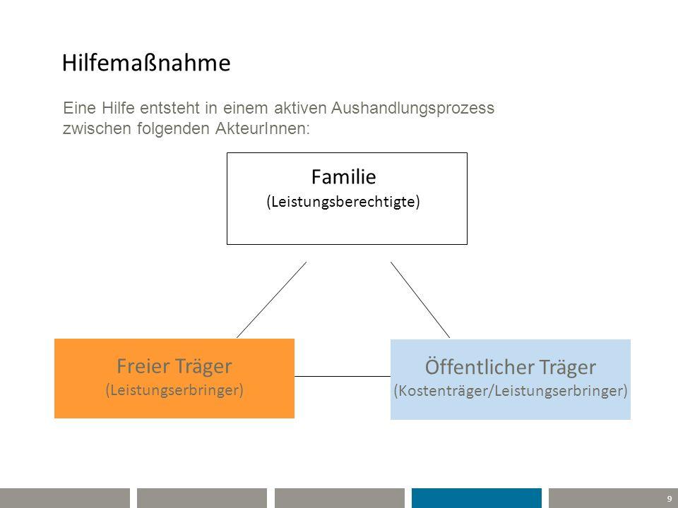 Hilfemaßnahme Familie Freier Träger (Leistungserbringer)