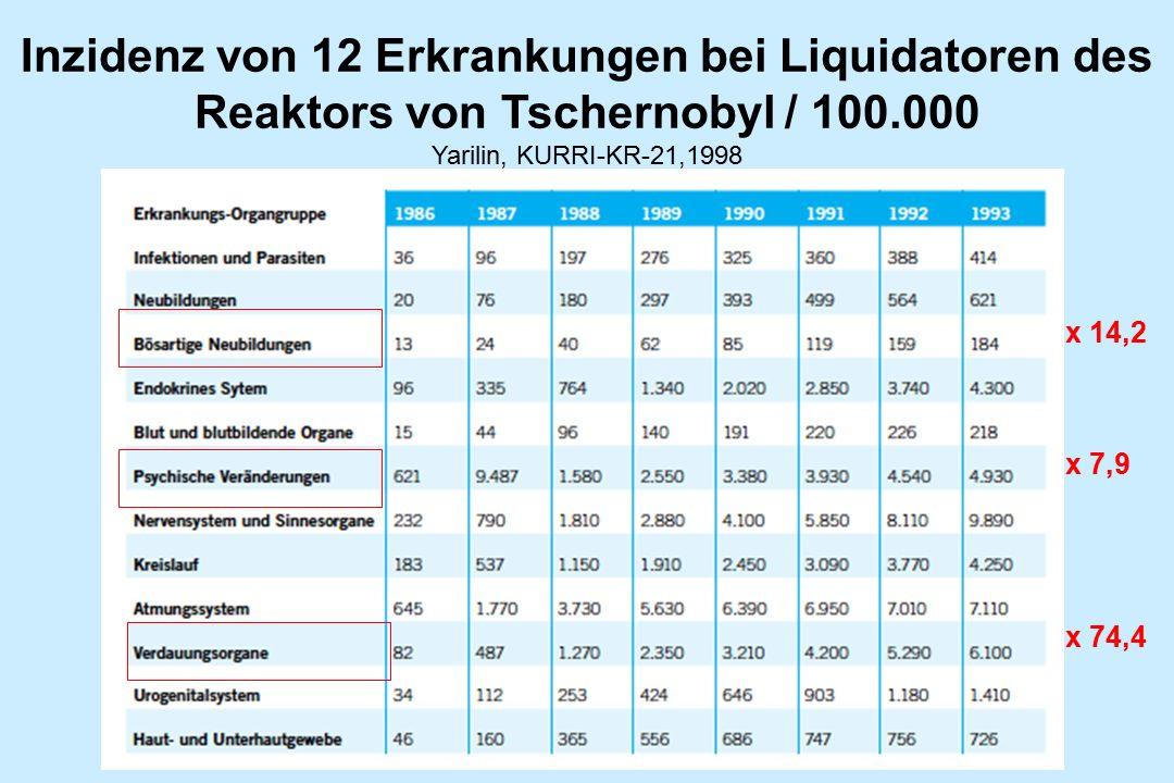 Inzidenz von 12 Erkrankungen bei Liquidatoren des Reaktors von Tschernobyl / 100.000