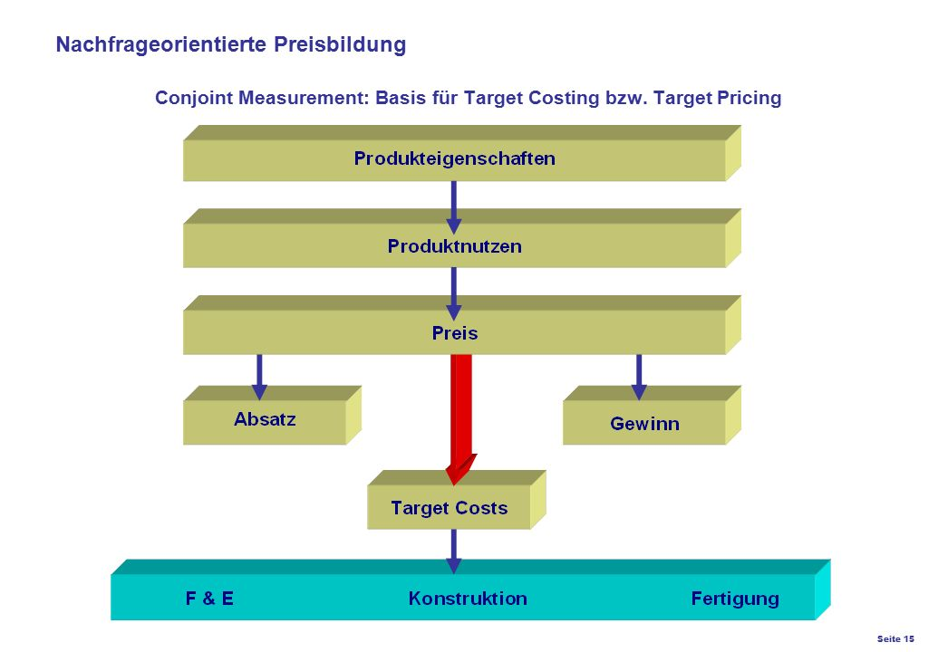 Conjoint Measurement: Basis für Target Costing bzw. Target Pricing