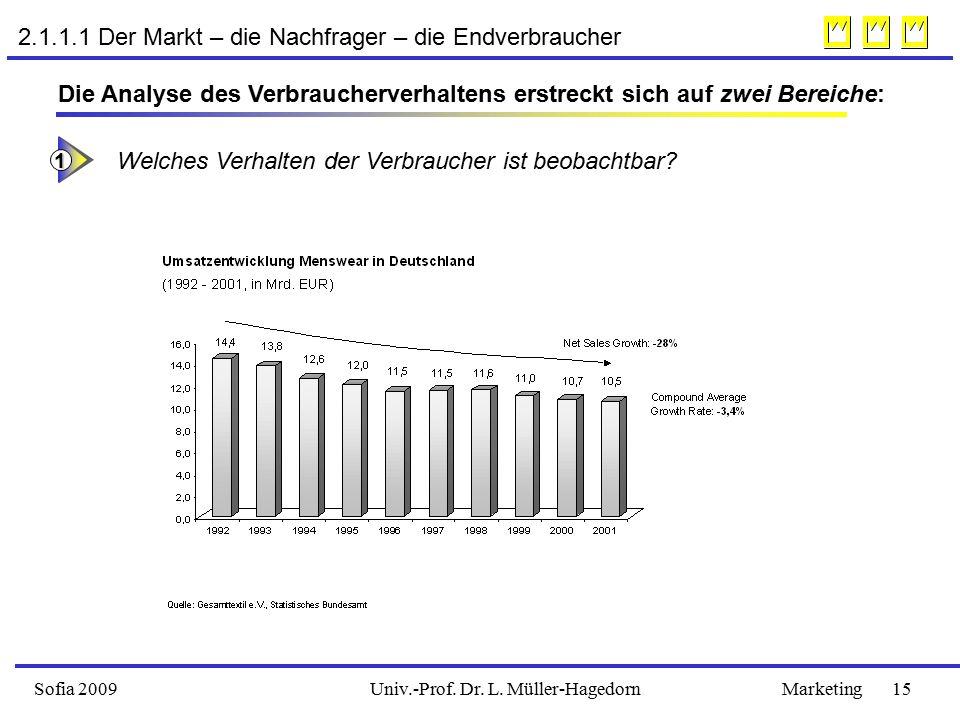 2.1.1.1 Der Markt – die Nachfrager – die Endverbraucher