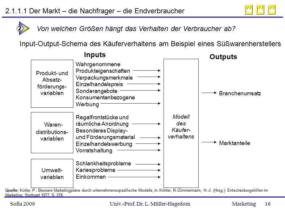 Waren- 2.1.1.1 Der Markt – die Nachfrager – die Endverbraucher