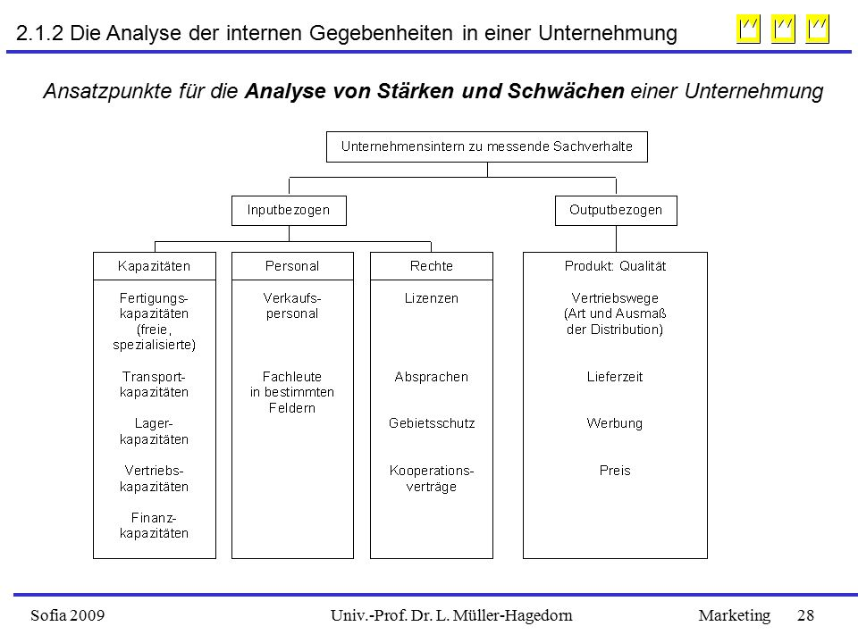 2.1.2 Die Analyse der internen Gegebenheiten in einer Unternehmung