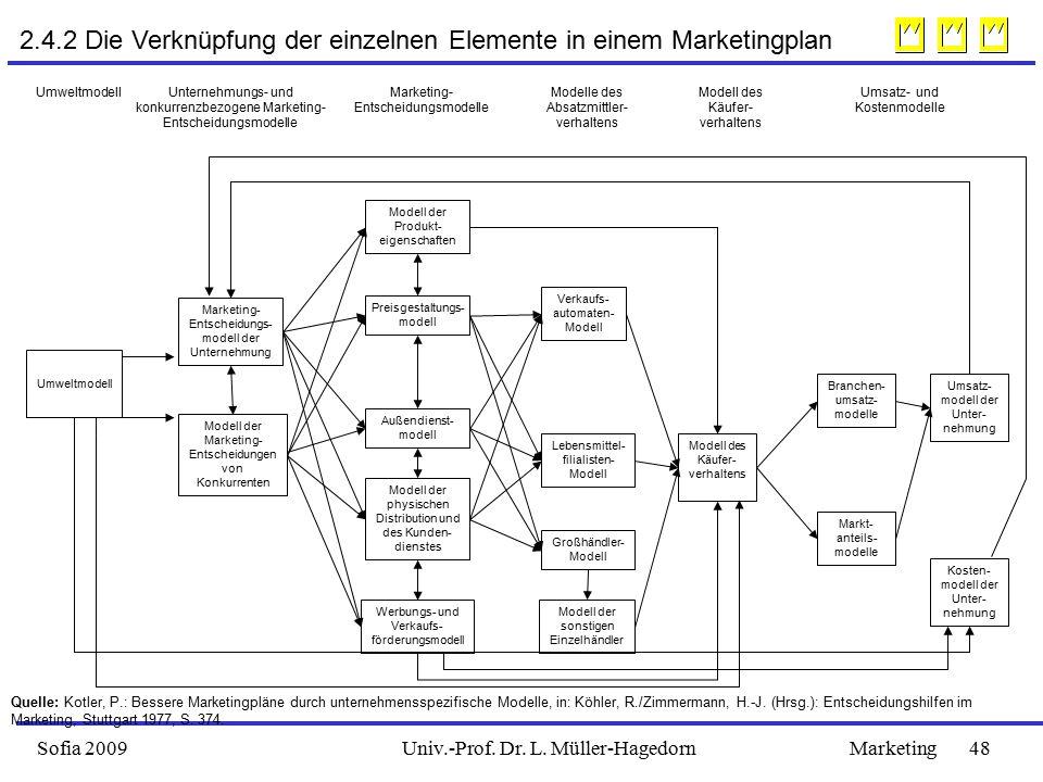 2.4.2 Die Verknüpfung der einzelnen Elemente in einem Marketingplan