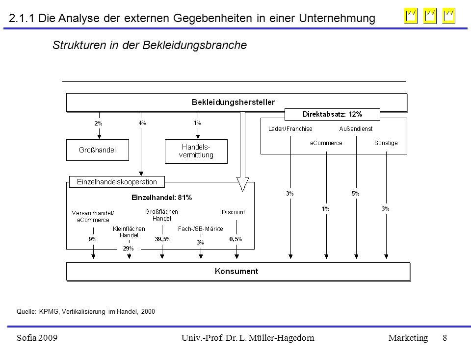 2.1.1 Die Analyse der externen Gegebenheiten in einer Unternehmung