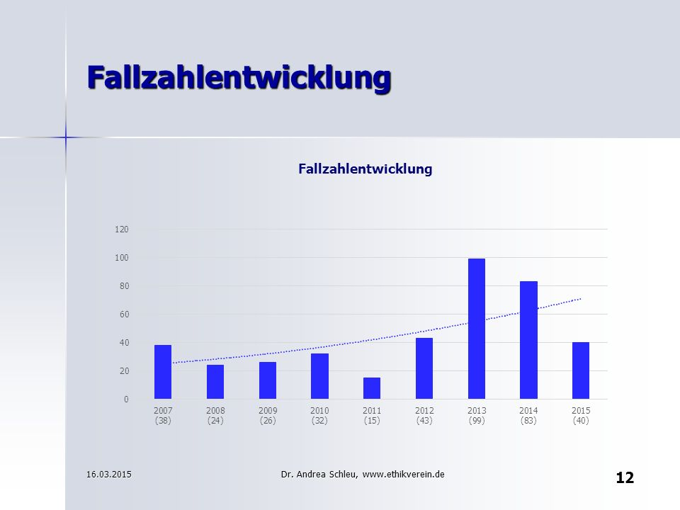 Fallzahlentwicklung 16.03.2015 Dr. Andrea Schleu, www.ethikverein.de