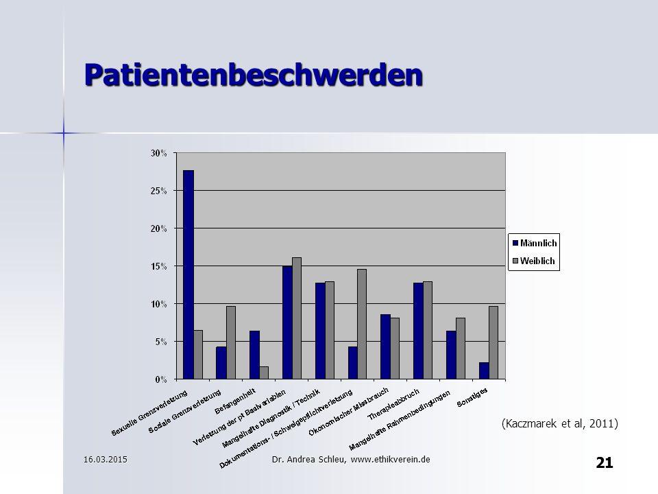 Patientenbeschwerden