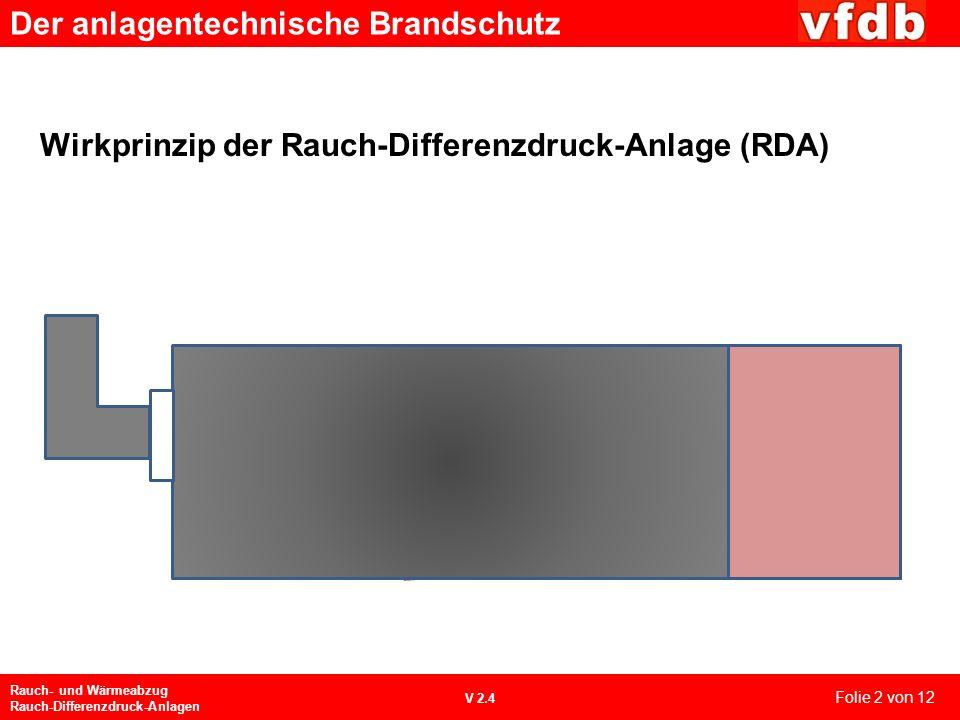 Wirkprinzip der Rauch-Differenzdruck-Anlage (RDA)