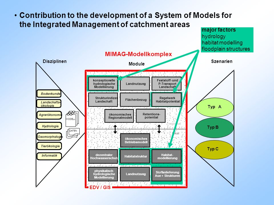 Contribution to the development of a System of Models for the Integrated Management of catchment areas