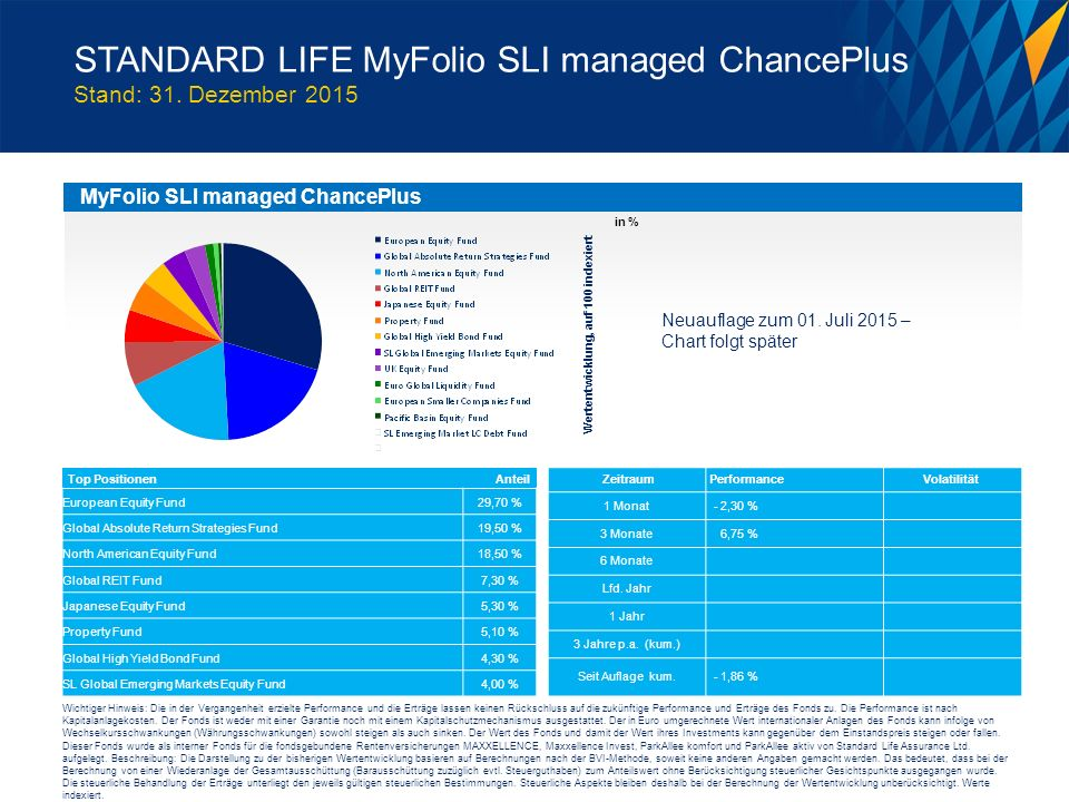 STANDARD LIFE MyFolio SLI managed ChancePlus Stand: 31. Dezember 2015