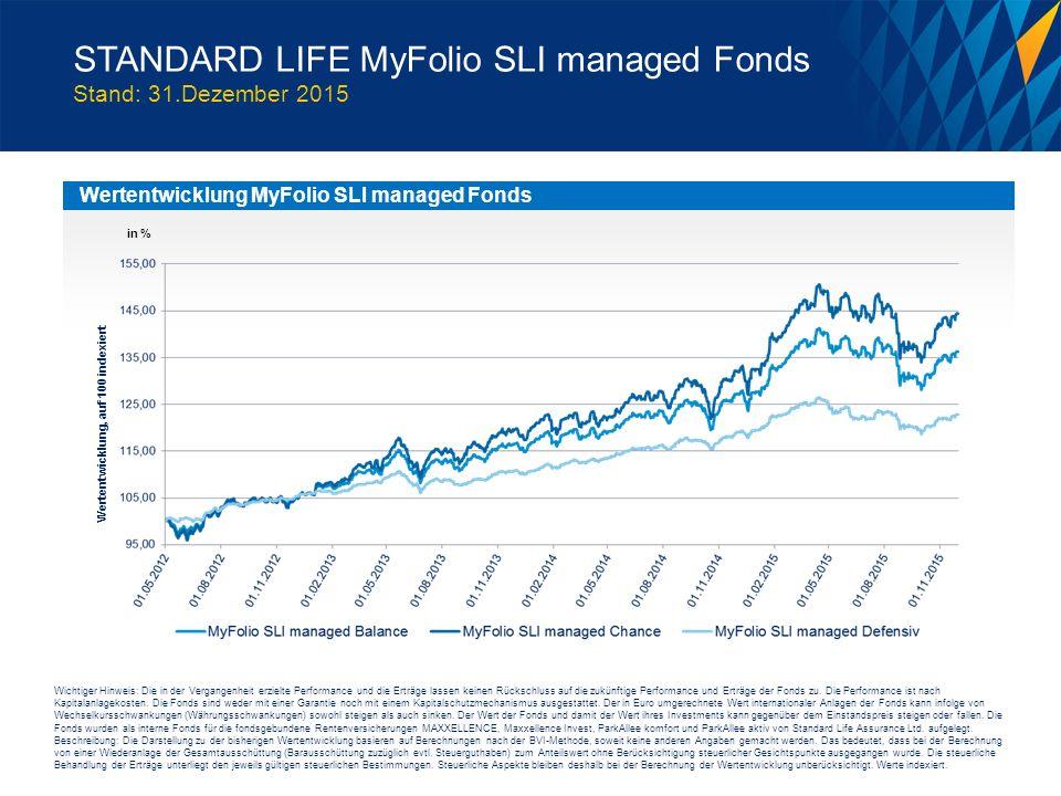 STANDARD LIFE MyFolio SLI managed Fonds Stand: 31.Dezember 2015