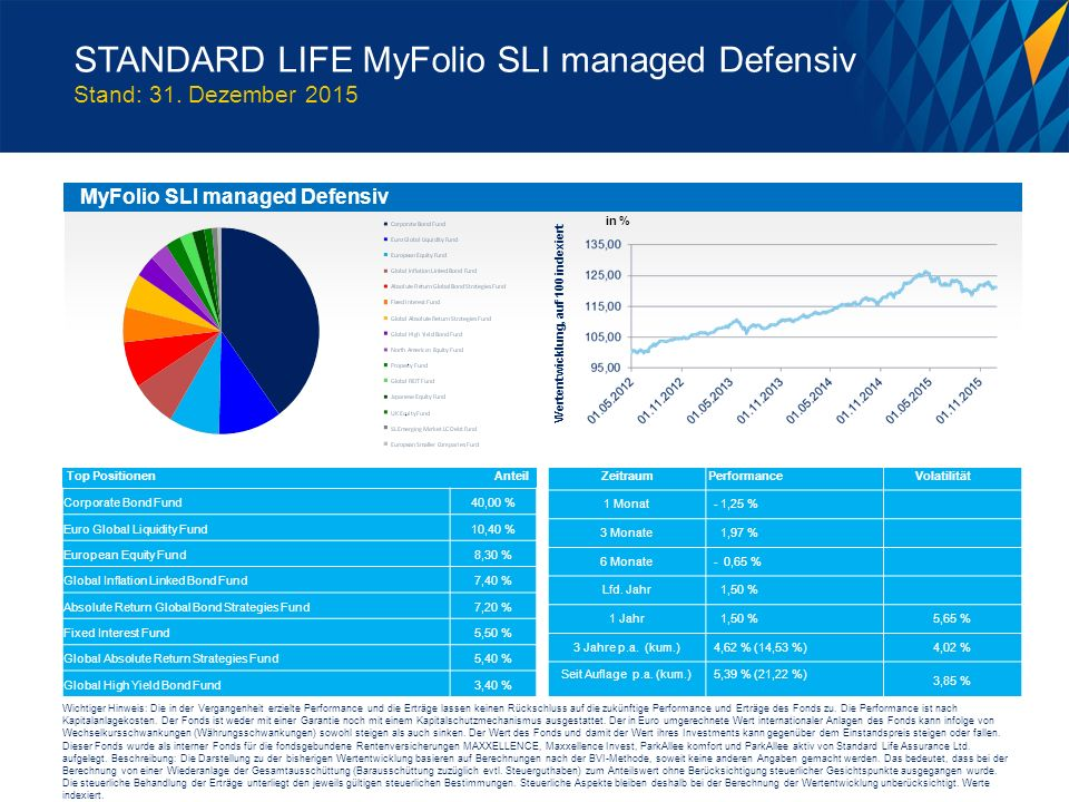 STANDARD LIFE MyFolio SLI managed Defensiv Stand: 31. Dezember 2015