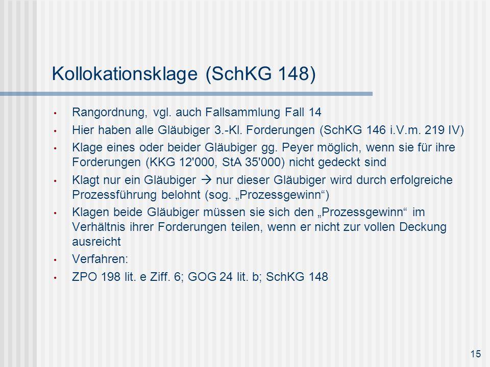 Kollokationsklage (SchKG 148)